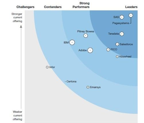 The Forrester Wave™: Real-Time Interaction Management