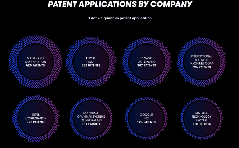 quantum computing patent